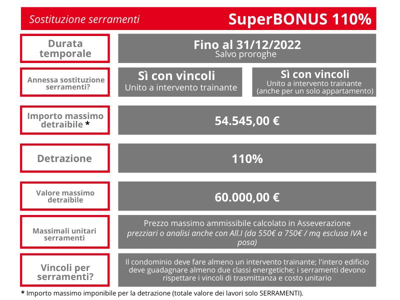 Tabella SuperBONUS 110