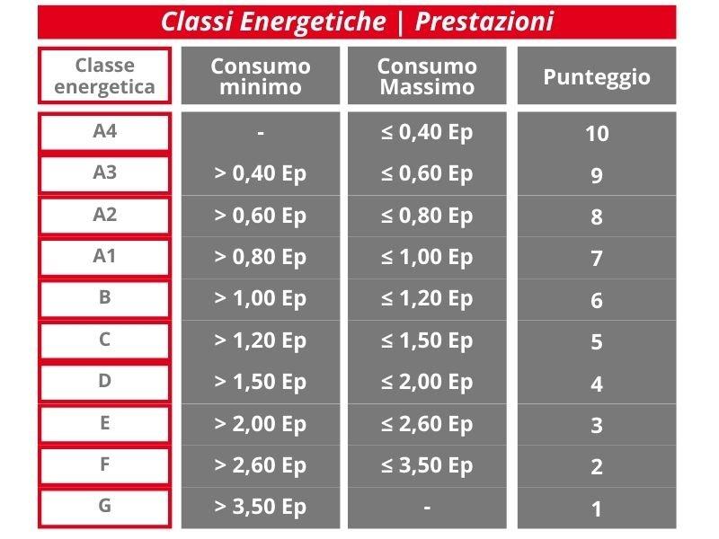 Tabella prestazioni Classi Energetiche