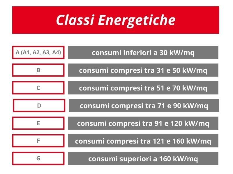 Tabella Classi Energetiche